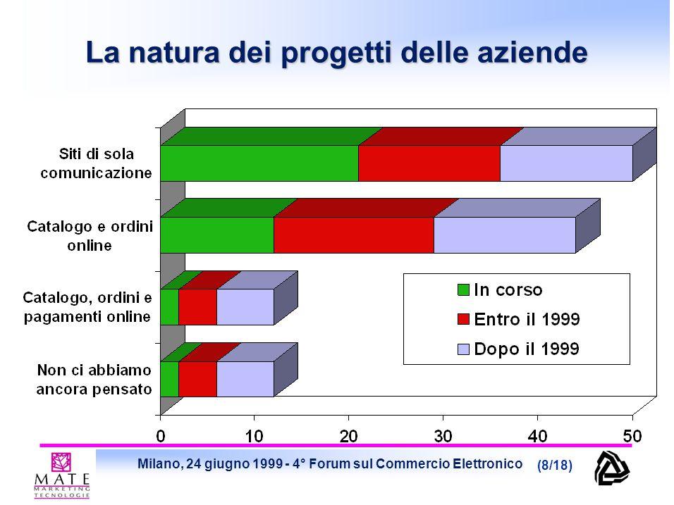 Milano, 24 giugno 1999 - 4° Forum sul Commercio Elettronico (9/18) Risorse dedicate allo sviluppo del Commercio Elettronico In valore assoluto Valore medio sul totale aziende attive sull'EC: 2,04