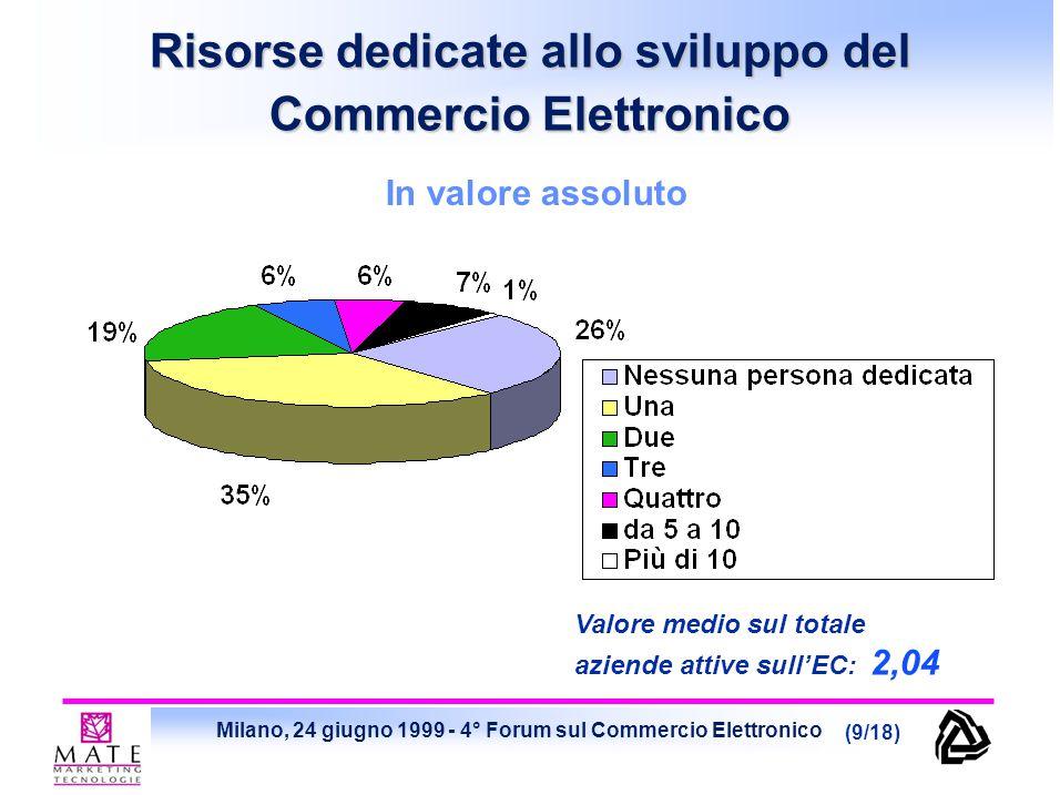 Milano, 24 giugno 1999 - 4° Forum sul Commercio Elettronico (9/18) Risorse dedicate allo sviluppo del Commercio Elettronico In valore assoluto Valore
