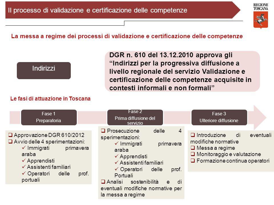 Il processo di validazione e certificazione delle competenze La messa a regime dei processi di validazione e certificazione delle competenze Fase 1 Pr