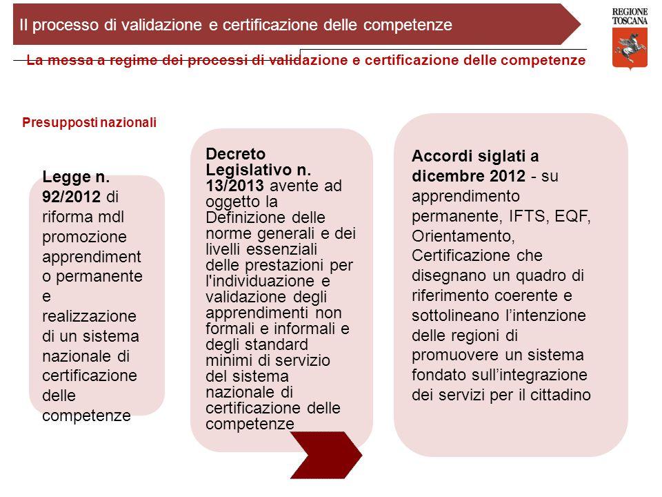 Il processo di validazione e certificazione delle competenze La messa a regime dei processi di validazione e certificazione delle competenze Presuppos