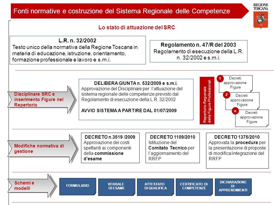 Fonti normative e costruzione del Sistema Regionale delle Competenze Regolamento n. 47/R del 2003 Regolamento di esecuzione della L.R. n. 32/2002 e s.