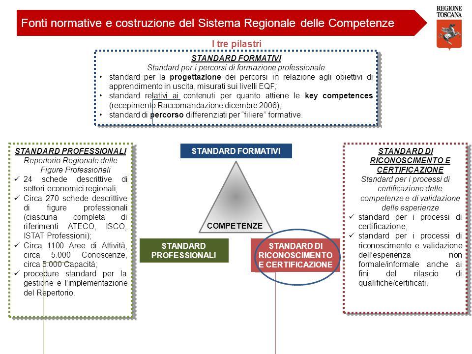 STANDARD FORMATIVI COMPETENZE STANDARD PROFESSIONALI STANDARD DI RICONOSCIMENTO E CERTIFICAZIONE STANDARD PROFESSIONALI Repertorio Regionale delle Fig