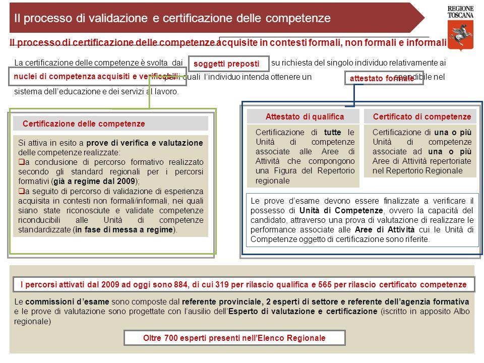 Certificazione delle competenze La certificazione delle competenze è svolta dai su richiesta del singolo individuo relativamente ai per i quali l'indi