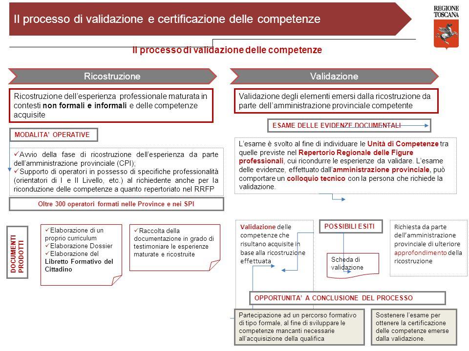 7 Il processo di validazione delle competenze RicostruzioneValidazione Ricostruzione dell'esperienza professionale maturata in contesti non formali e