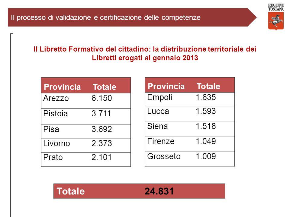 ProvinciaTotale Arezzo6.150 Pistoia3.711 Pisa3.692 Livorno2.373 Prato2.101 ProvinciaTotale Empoli1.635 Lucca1.593 Siena1.518 Firenze1.049 Grosseto1.00