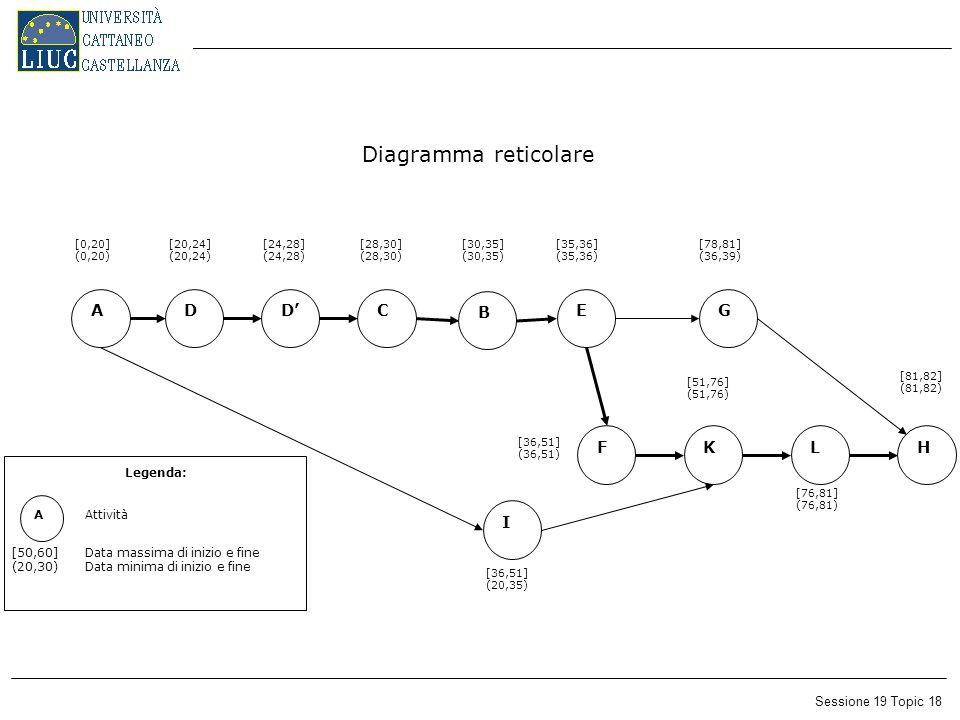 Sessione 19 Topic 18 Diagramma reticolare ADD' HL EC I FK A [50,60] (20,30) Attività Data massima di inizio e fine Data minima di inizio e fine Legenda: B G [0,20] (0,20) [24,28] (24,28) [20,24] (20,24) [28,30] (28,30) [30,35] (30,35) [35,36] (35,36) [36,51] (36,51) [81,82] (81,82) [51,76] (51,76) [76,81] (76,81) [78,81] (36,39) [36,51] (20,35)