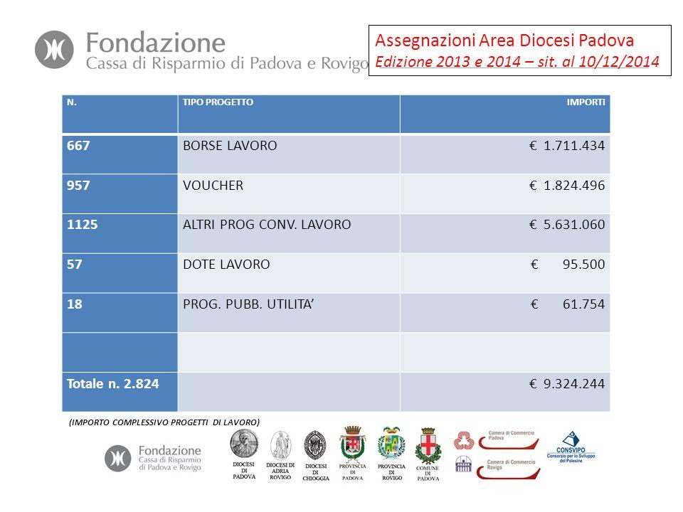 Assegnazioni Area Diocesi Padova Edizione 2013 e 2014 – sit. al 10/12/2014 N.TIPO PROGETTOIMPORTI 667BORSE LAVORO€ 1.711.434 957VOUCHER€ 1.824.496 112