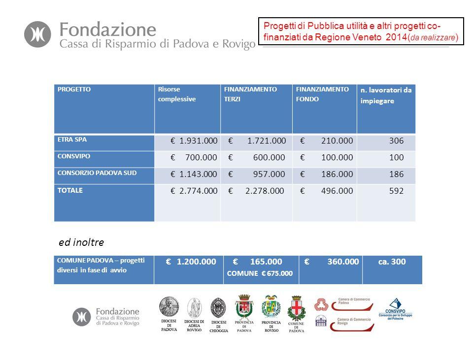 PROGETTO Risorse complessive FINANZIAMENTO TERZI FINANZIAMENTO FONDO n. lavoratori da impiegare ETRA SPA € 1.931.000 € 1.721.000 € 210.000 306 CONSVIP