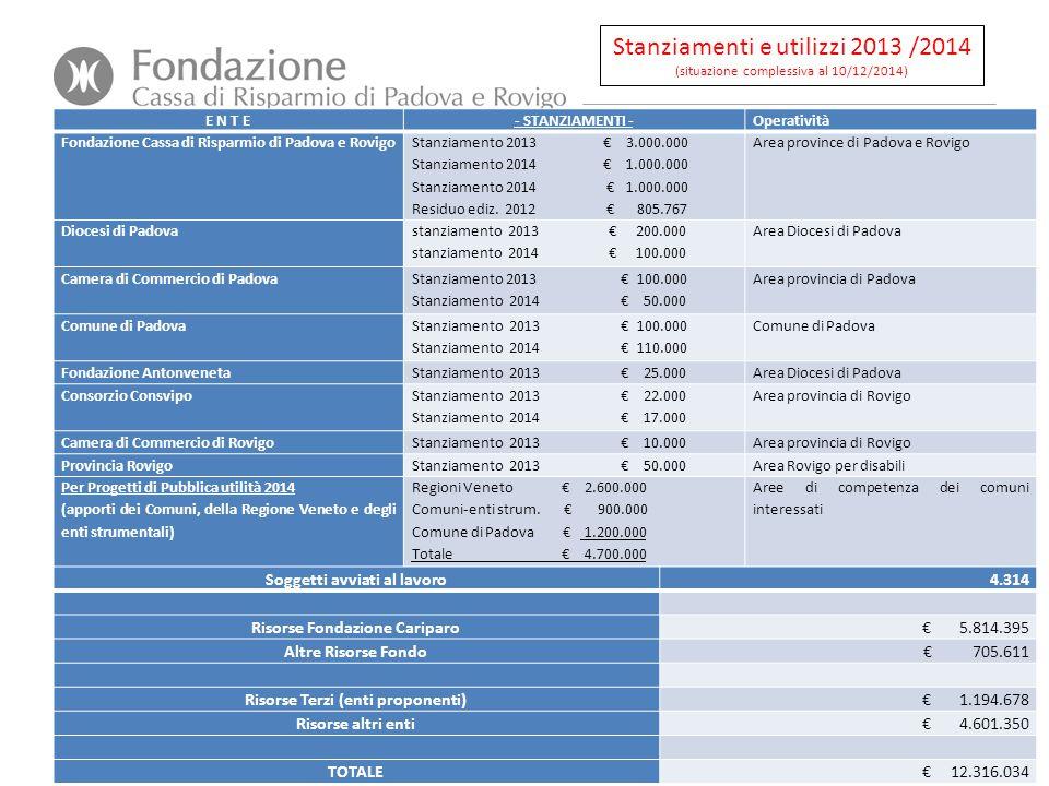 Stanziamenti e utilizzi 2013 /2014 (situazione complessiva al 10/12/2014) E N T E- STANZIAMENTI -Operatività Fondazione Cassa di Risparmio di Padova e