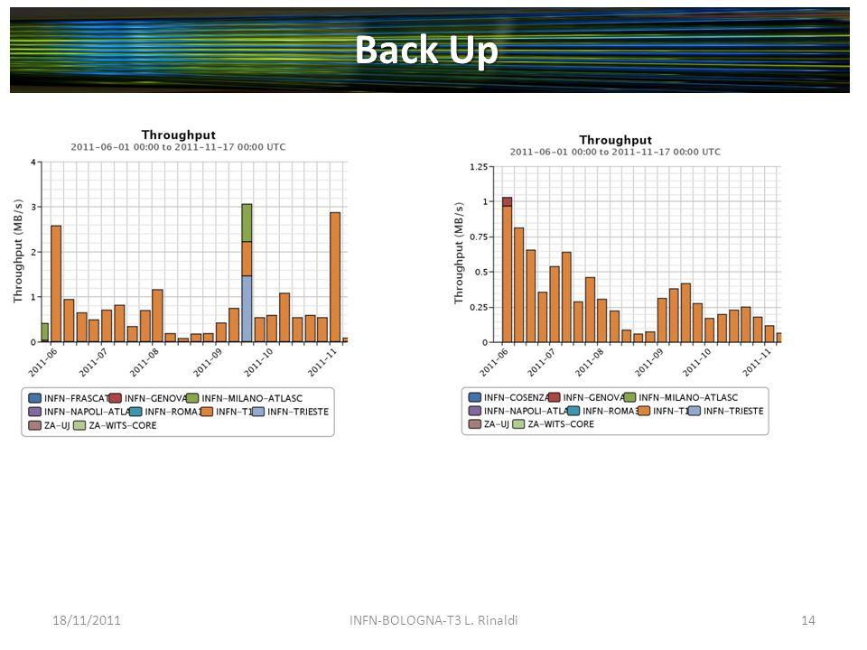 18/11/2011INFN-BOLOGNA-T3 L. Rinaldi14 Back Up