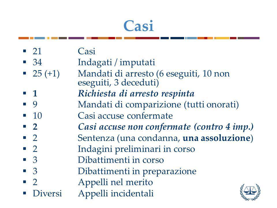 Casi  21Casi  34 Indagati / imputati  25 (+1) Mandati di arresto (6 eseguiti, 10 non eseguiti, 3 deceduti)  1Richiesta di arresto respinta  9Mand