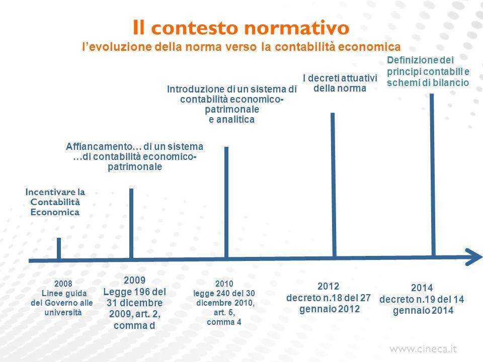 www.cineca.it Il contesto normativo Incentivare la Contabilità Economica 2008 Linee guida del Governo alle università 2009 Legge 196 del 31 dicembre 2