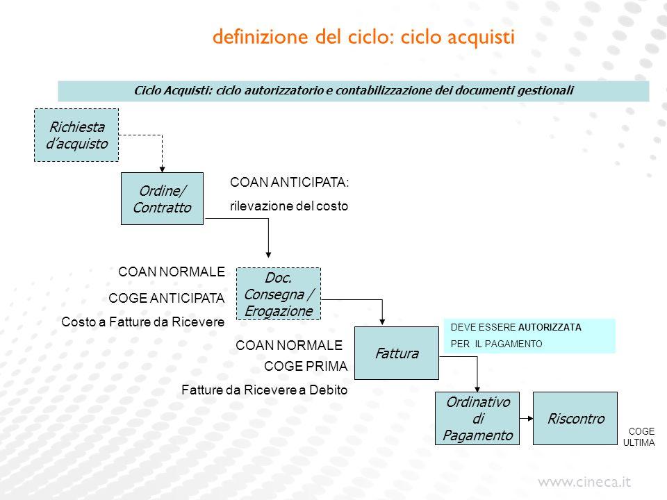 www.cineca.it definizione del ciclo: ciclo acquisti Ordine/ Contratto Doc. Consegna / Erogazione Fattura Ordinativo di Pagamento Riscontro Ciclo Acqui