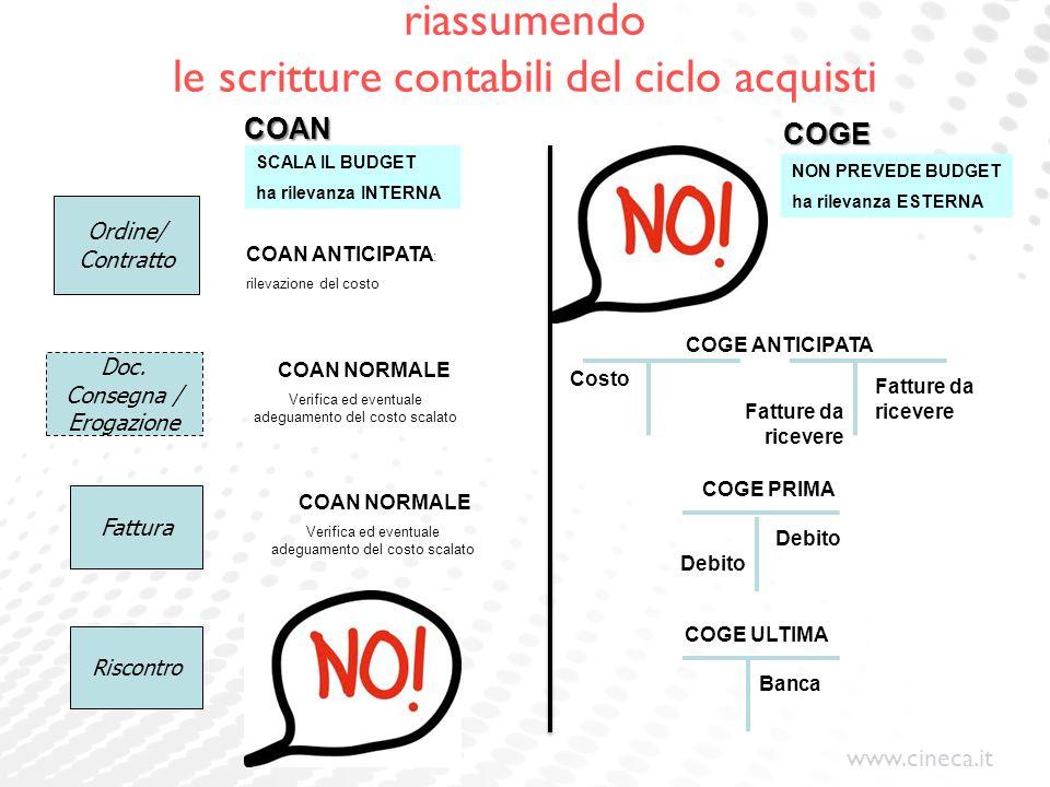 www.cineca.it riassumendo le scritture contabili del ciclo acquisti Ordine/ Contratto Doc. Consegna / Erogazione Fattura Riscontro COAN NORMALE Verifi