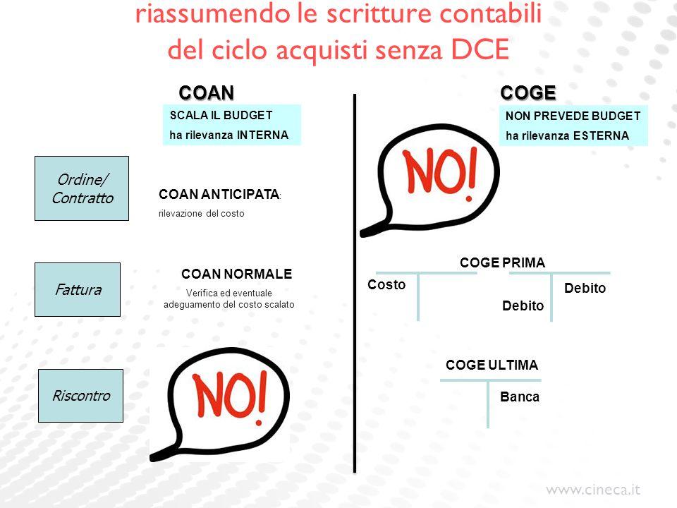 www.cineca.it riassumendo le scritture contabili del ciclo acquisti senza DCE Ordine/ Contratto Fattura Riscontro COGE PRIMA COGE ULTIMA COAN ANTICIPA
