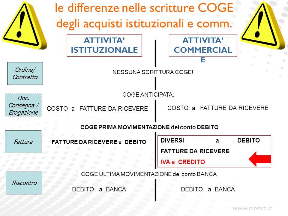 www.cineca.it le differenze nelle scritture COGE degli acquisti istituzionali e comm. Ordine/ Contratto Doc. Consegna / Erogazione Fattura Riscontro C