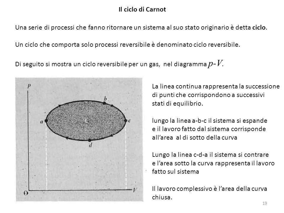Il ciclo di Carnot Una serie di processi che fanno ritornare un sistema al suo stato originario è detta ciclo.