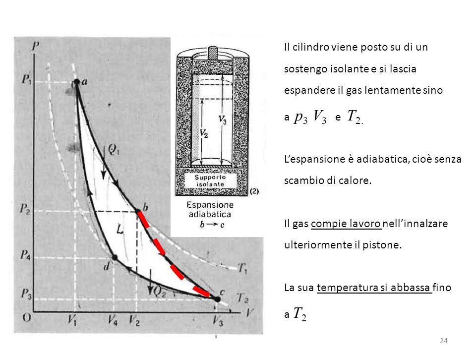 Il cilindro viene posto su di un sostengo isolante e si lascia espandere il gas lentamente sino a p 3 V 3 e T 2.
