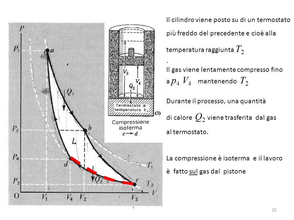 Il cilindro viene posto su di un termostato più freddo del precedente e cioè alla temperatura raggiunta T 2.