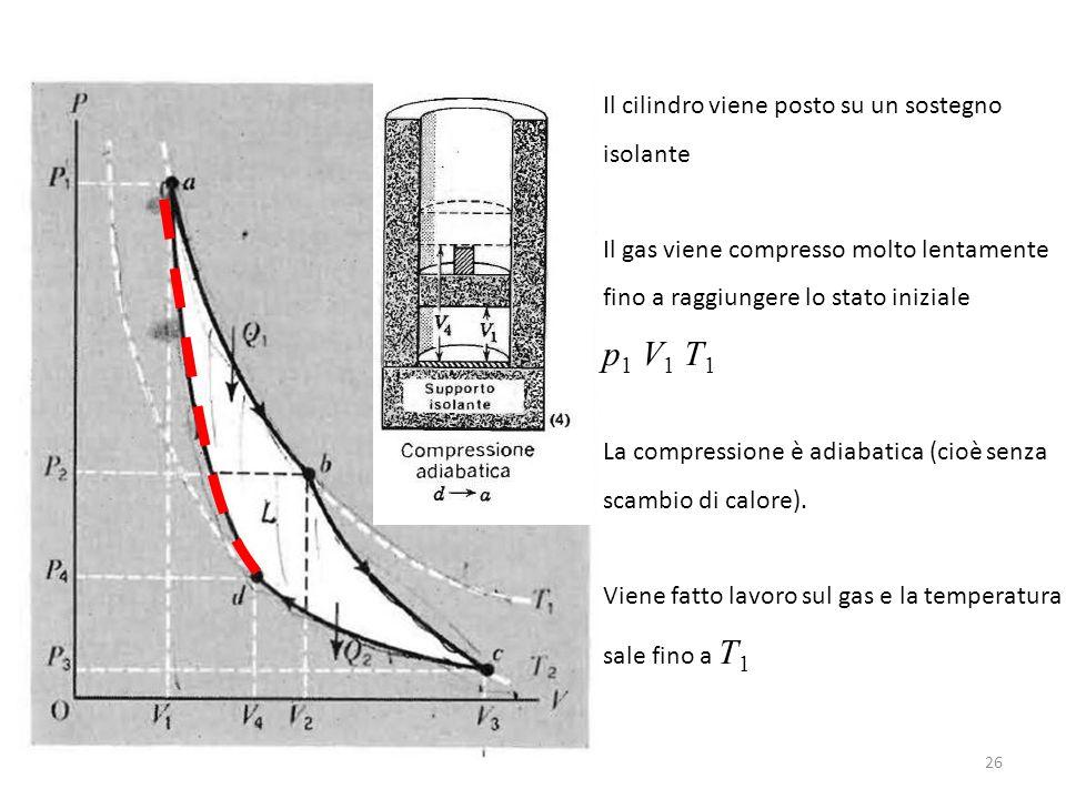 Il cilindro viene posto su un sostegno isolante Il gas viene compresso molto lentamente fino a raggiungere lo stato iniziale p 1 V 1 T 1 La compressione è adiabatica (cioè senza scambio di calore).