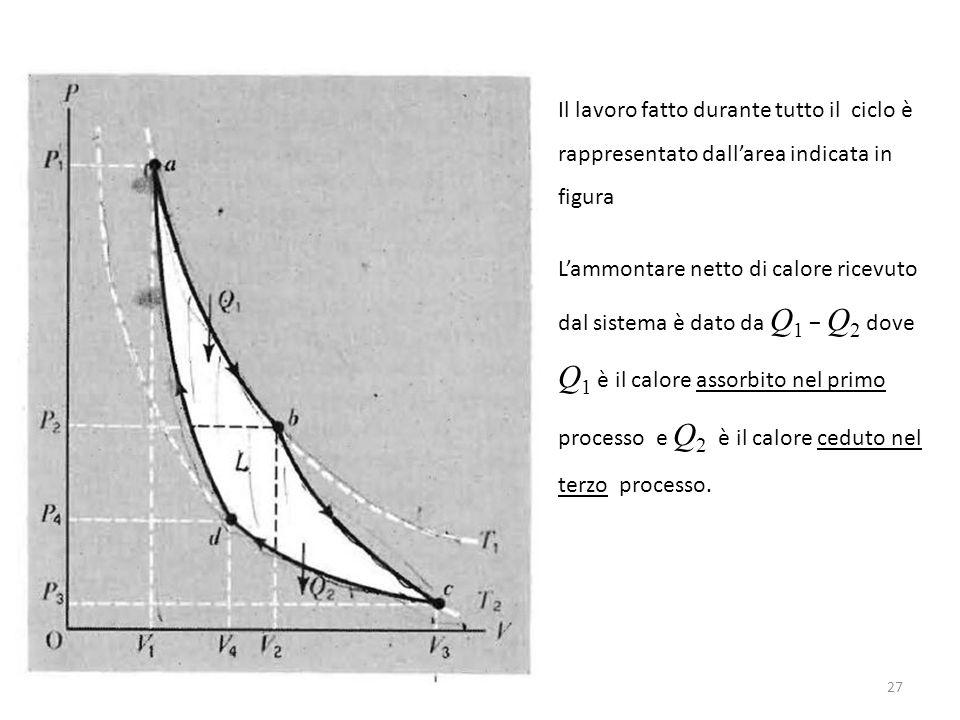 Il lavoro fatto durante tutto il ciclo è rappresentato dall'area indicata in figura L'ammontare netto di calore ricevuto dal sistema è dato da Q 1 − Q 2 dove Q 1 è il calore assorbito nel primo processo e Q 2 è il calore ceduto nel terzo processo.