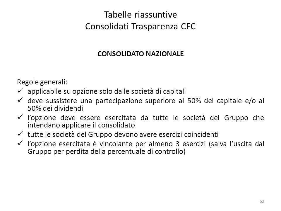 Tabelle riassuntive Consolidati Trasparenza CFC CONSOLIDATO NAZIONALE Regole generali: applicabile su opzione solo dalle società di capitali deve suss