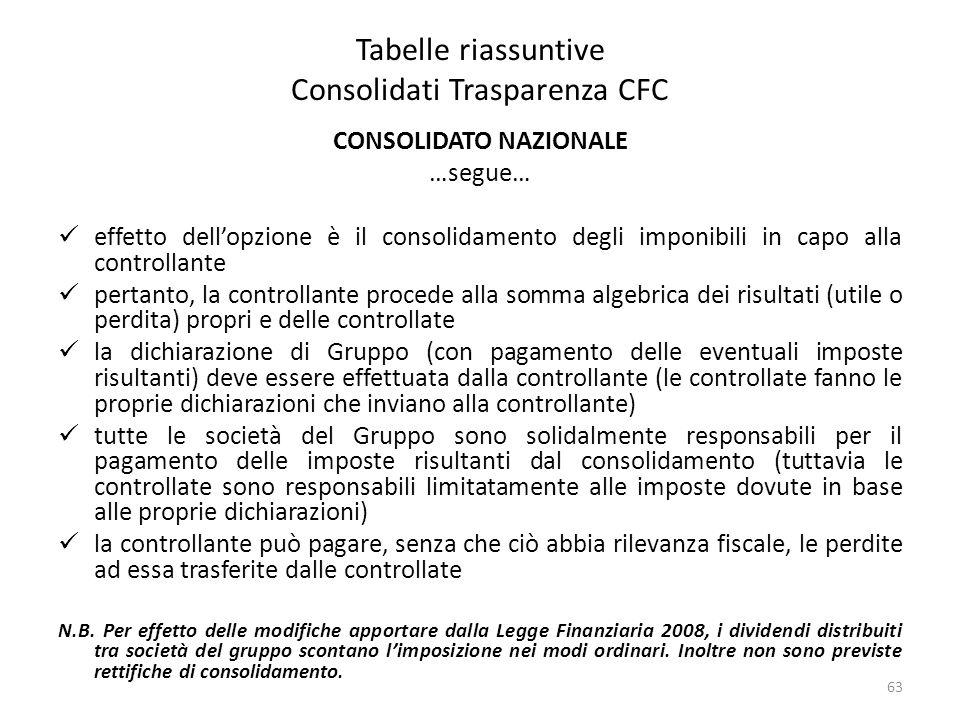 Tabelle riassuntive Consolidati Trasparenza CFC CONSOLIDATO NAZIONALE …segue… effetto dell'opzione è il consolidamento degli imponibili in capo alla c