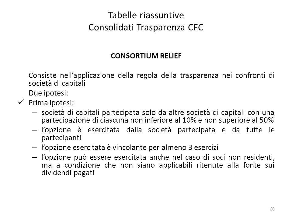 Tabelle riassuntive Consolidati Trasparenza CFC CONSORTIUM RELIEF Consiste nell'applicazione della regola della trasparenza nei confronti di società d