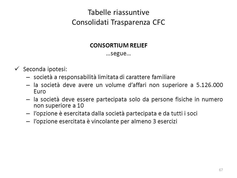 Tabelle riassuntive Consolidati Trasparenza CFC CONSORTIUM RELIEF …segue… Seconda ipotesi: – società a responsabilità limitata di carattere familiare