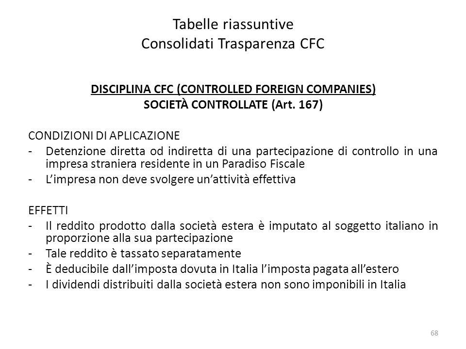 Tabelle riassuntive Consolidati Trasparenza CFC DISCIPLINA CFC (CONTROLLED FOREIGN COMPANIES) SOCIETÀ CONTROLLATE (Art. 167) CONDIZIONI DI APLICAZIONE