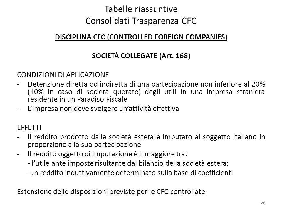 Tabelle riassuntive Consolidati Trasparenza CFC DISCIPLINA CFC (CONTROLLED FOREIGN COMPANIES) SOCIETÀ COLLEGATE (Art. 168) CONDIZIONI DI APLICAZIONE -