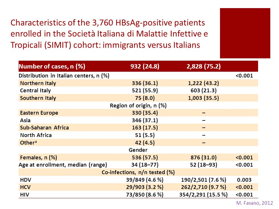 Characteristics of the 3,760 HBsAg-positive patients enrolled in the Società Italiana di Malattie Infettive e Tropicali (SIMIT) cohort: immigrants versus Italians Number of cases, n (%)932 (24.8)2,828 (75.2) Distribution in Italian centers, n (%) <0.001 Northern Italy336 (36.1)1,222 (43.2) Central Italy521 (55.9)603 (21.3) Southern Italy75 (8.0)1,003 (35.5) Region of origin, n (%) Eastern Europe330 (35.4)– Asia346 (37.1)– Sub-Saharan Africa163 (17.5)– North Africa51 (5.5)– Other a 42 (4.5)– Gender Females, n (%)536 (57.5)876 (31.0)<0.001 Age at enrollment, median (range)34 (18–77)52 (18–93)<0.001 Co-infections, n/n tested (%) HDV39/849 (4.6 %)190/2,501 (7.6 %)0.003 HCV29/903 (3.2 %)262/2,710 (9.7 %)<0.001 HIV73/850 (8.6 %)354/2,291 (15.5 %)<0.001 M.