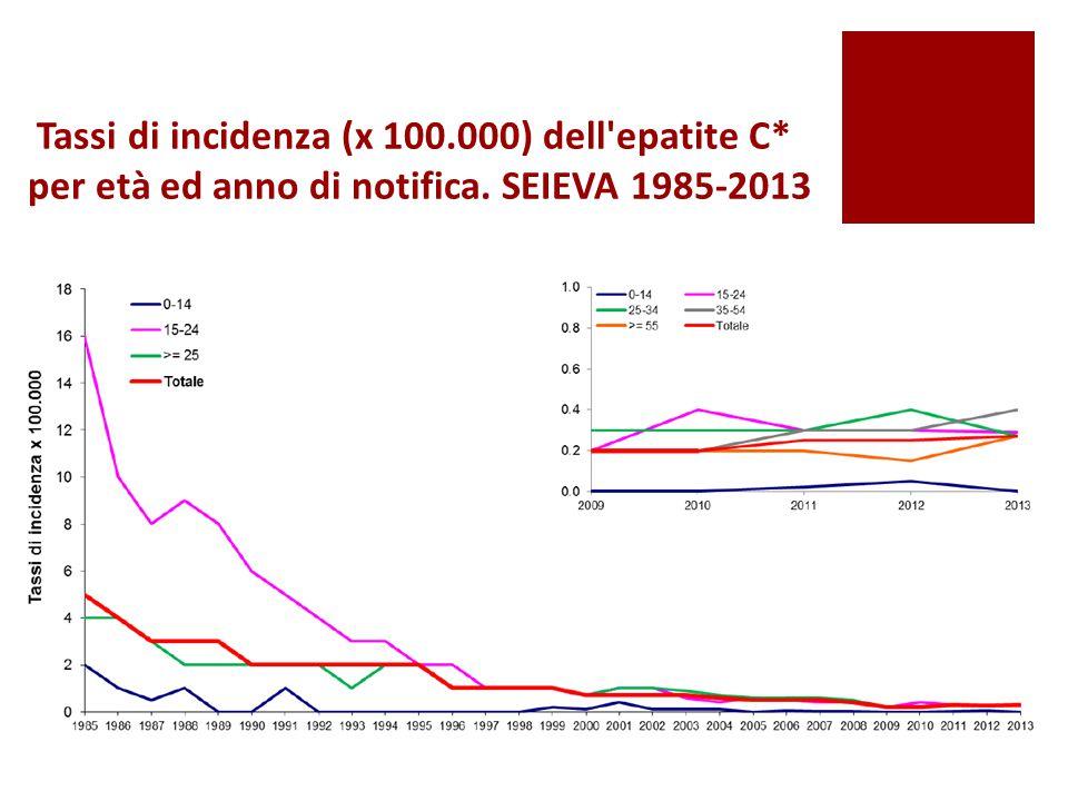Tassi di incidenza (x 100.000) dell'epatite C* per età ed anno di notifica. SEIEVA 1985-2013