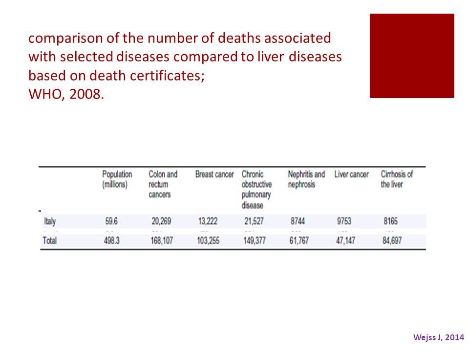 Epidemiologia della malattie di fegato  Autoimmunità  Alcol  NAFLD/NASH  Virus  Farmaci  Accumulo (Emosiderosi, Wilson,…)