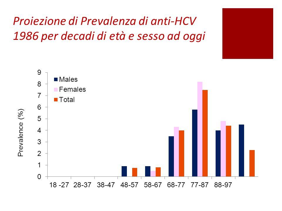 Proiezione di Prevalenza di anti-HCV 1986 per decadi di età e sesso ad oggi