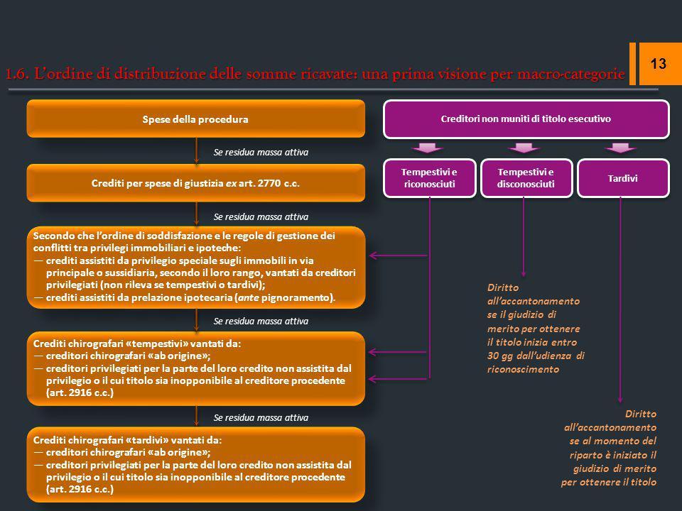 1.6. L'ordine di distribuzione delle somme ricavate: una prima visione per macro-categorie 13 Spese della procedura Crediti per spese di giustizia ex