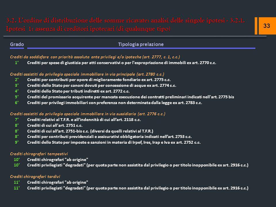 3.2. L'ordine di distribuzione delle somme ricavate: analisi delle singole ipotesi - 3.2.1. Ipotesi 1: assenza di creditori ipotecari (di qualunque ti