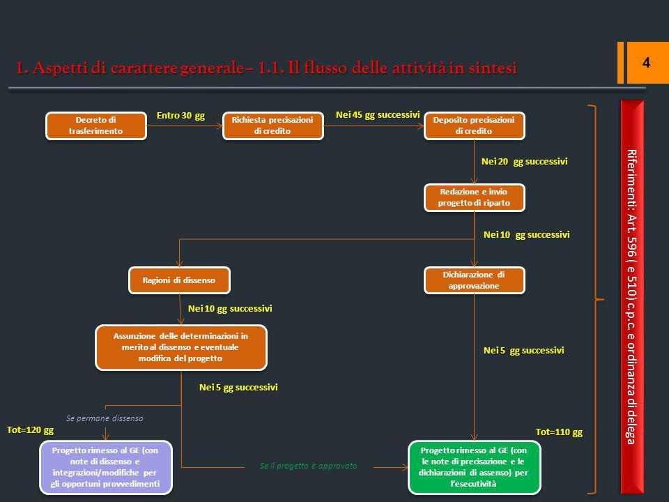 1. Aspetti di carattere generale– 1.1. Il flusso delle attività in sintesi 4 Decreto di trasferimento Richiesta precisazioni di credito Entro 30 gg De