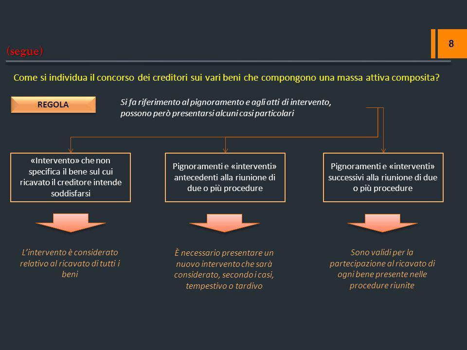 (segue) 8 Come si individua il concorso dei creditori sui vari beni che compongono una massa attiva composita? REGOLA Si fa riferimento al pignorament