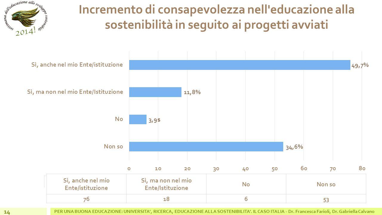 Incremento di consapevolezza nell educazione alla sostenibilità in seguito ai progetti avviati PER UNA BUONA EDUCAZIONE: UNIVERSITA', RICERCA, EDUCAZIONE ALLA SOSTENIBILITA'.