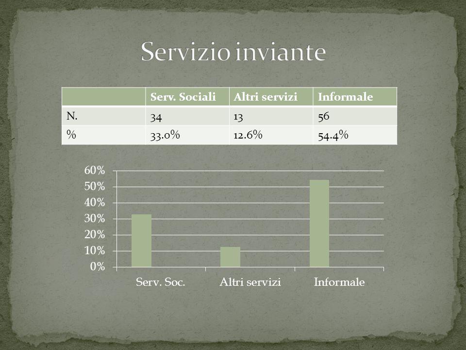 Serv. SocialiAltri serviziInformale N.341356 %33.0%12.6%54.4%