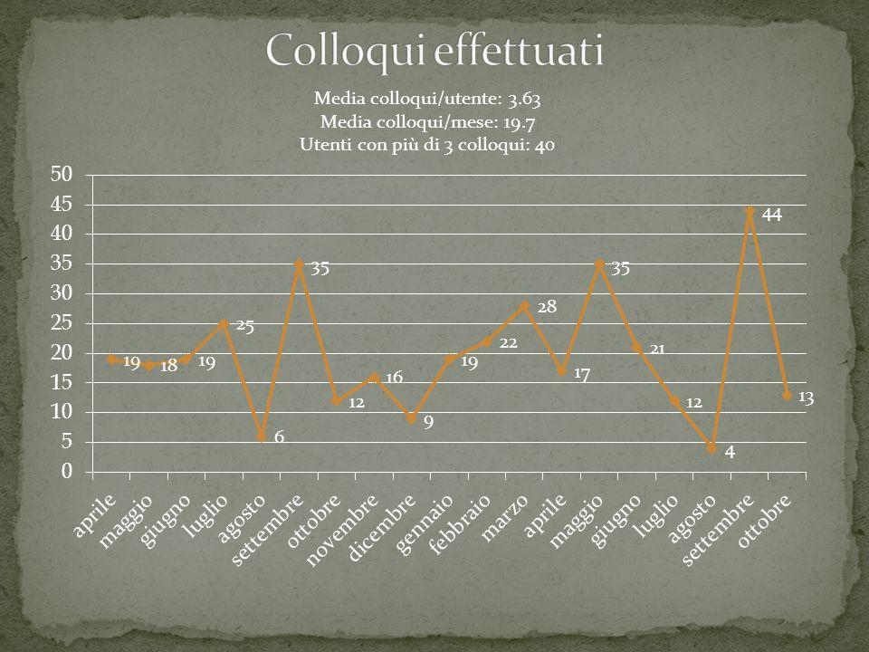 Media colloqui/utente: 3.63 Media colloqui/mese: 19.7 Utenti con più di 3 colloqui: 40