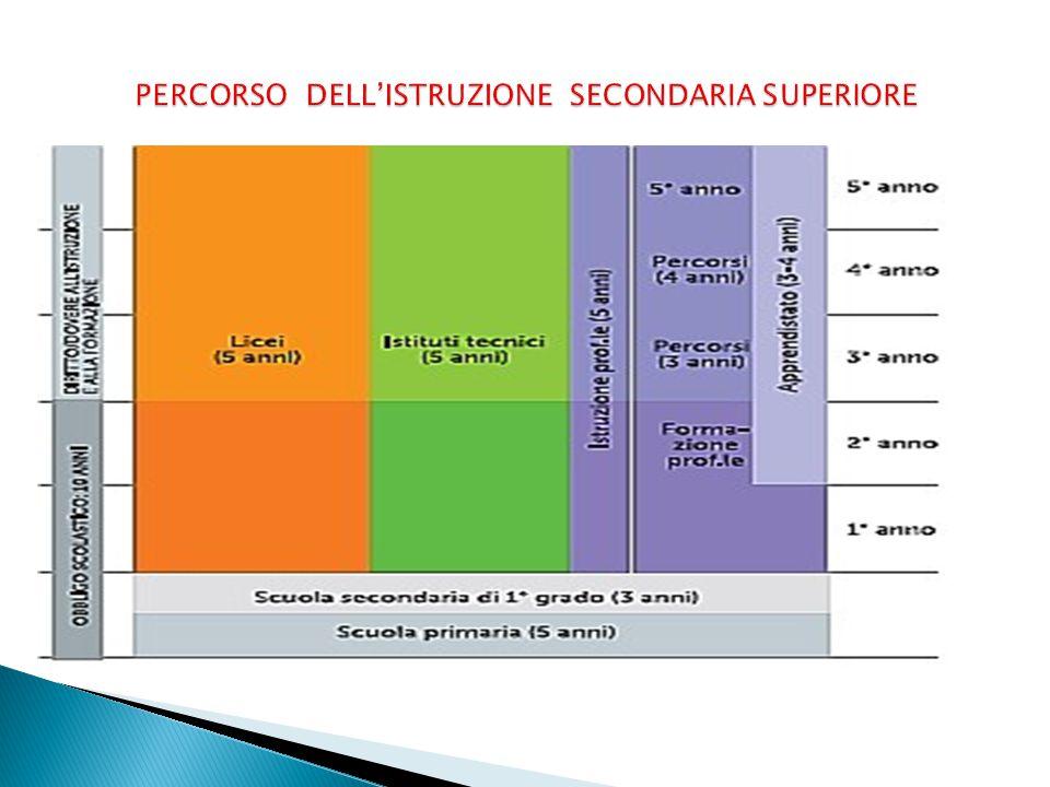 PERCORSO DELL'ISTRUZIONE SECONDARIA SUPERIORE La riforma dell'Istruzione secondaria superiore ha avuto inizio a partire dall'anno scolastico 2010-2011.
