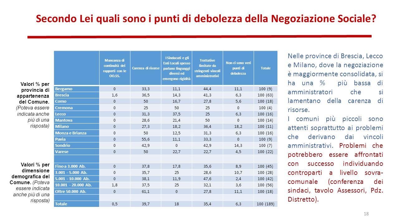 Secondo Lei quali sono i punti di debolezza della Negoziazione Sociale.