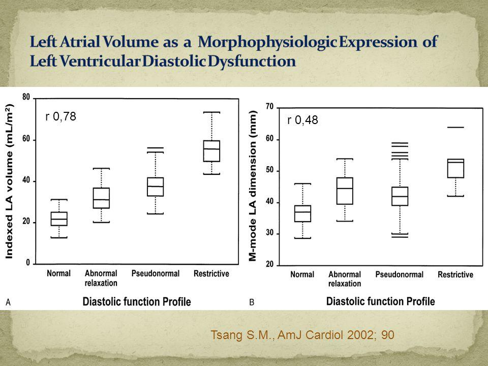 Tsang S.M., AmJ Cardiol 2002; 90 r 0,78 r 0,48