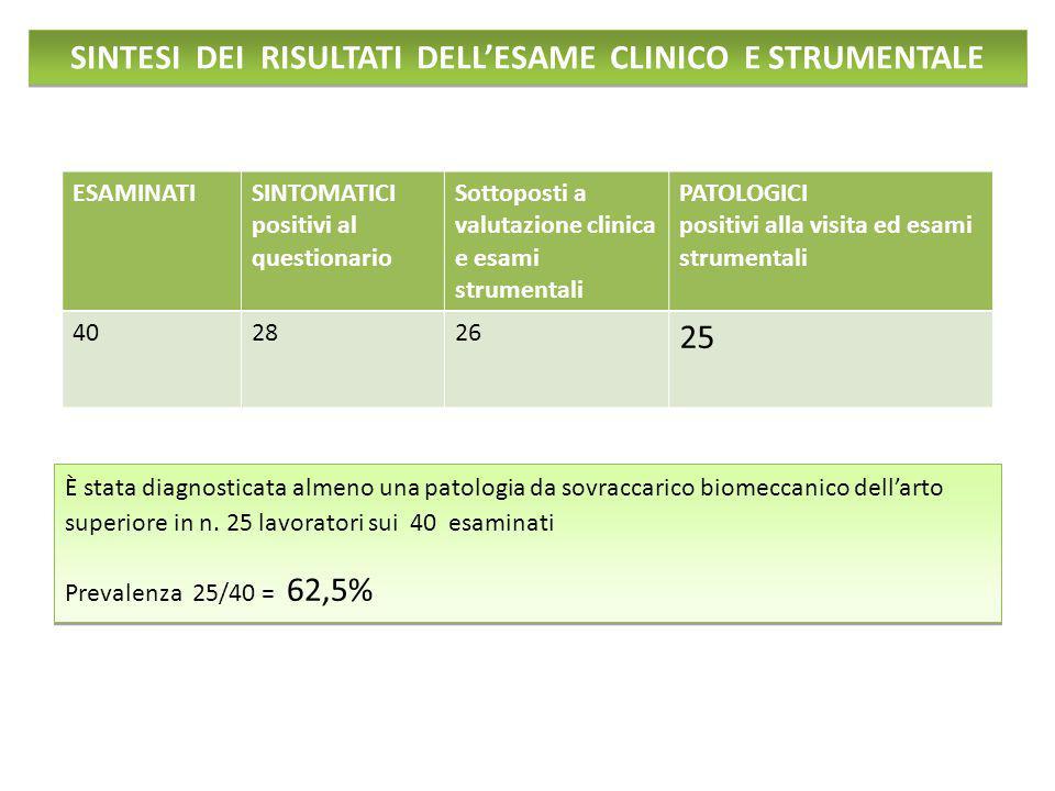 SINTESI DEI RISULTATI DELL'ESAME CLINICO E STRUMENTALE ESAMINATI SINTOMATICI positivi al questionario Sottoposti a valutazione clinica e esami strumen