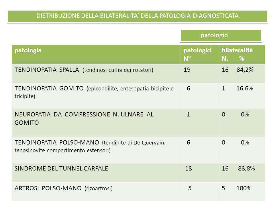 DISTRIBUZIONE DELLA BILATERALITA' DELLA PATOLOGIA DIAGNOSTICATA patologia patologici N° bilateralità N. % TENDINOPATIA SPALLA (tendinosi cuffia dei ro