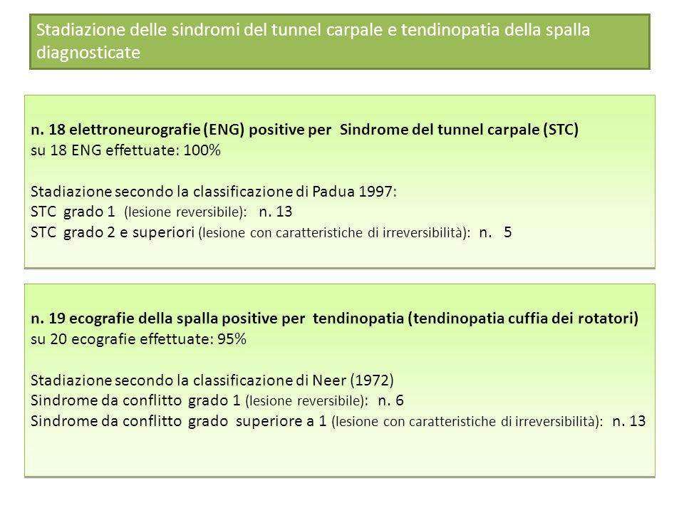 n. 18 elettroneurografie (ENG) positive per Sindrome del tunnel carpale (STC) su 18 ENG effettuate: 100% Stadiazione secondo la classificazione di Pad