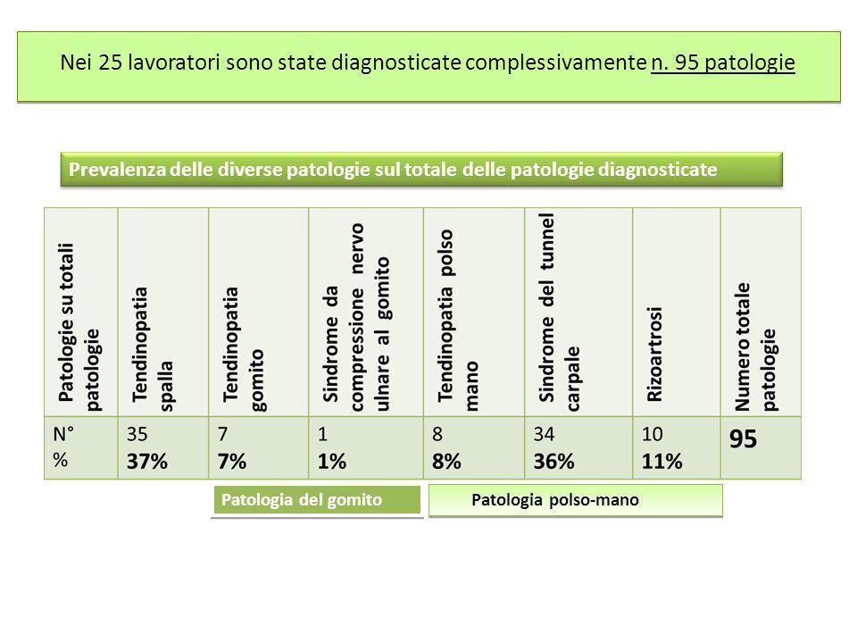 Nei 25 lavoratori sono state diagnosticate complessivamente n. 95 patologie Prevalenza delle diverse patologie sul totale delle patologie diagnosticat