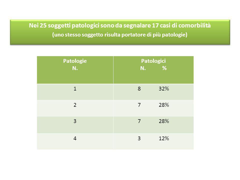 Nei 25 soggetti patologici sono da segnalare 17 casi di comorbilità (uno stesso soggetto risulta portatore di più patologie) Patologie N. Patologici N